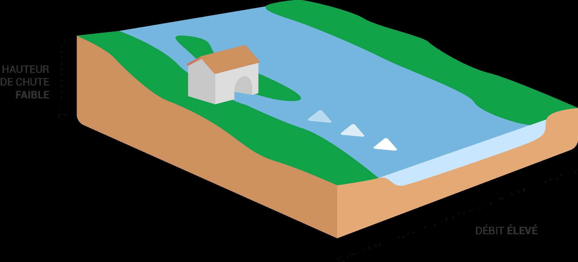 Schéma centrale de basse chute