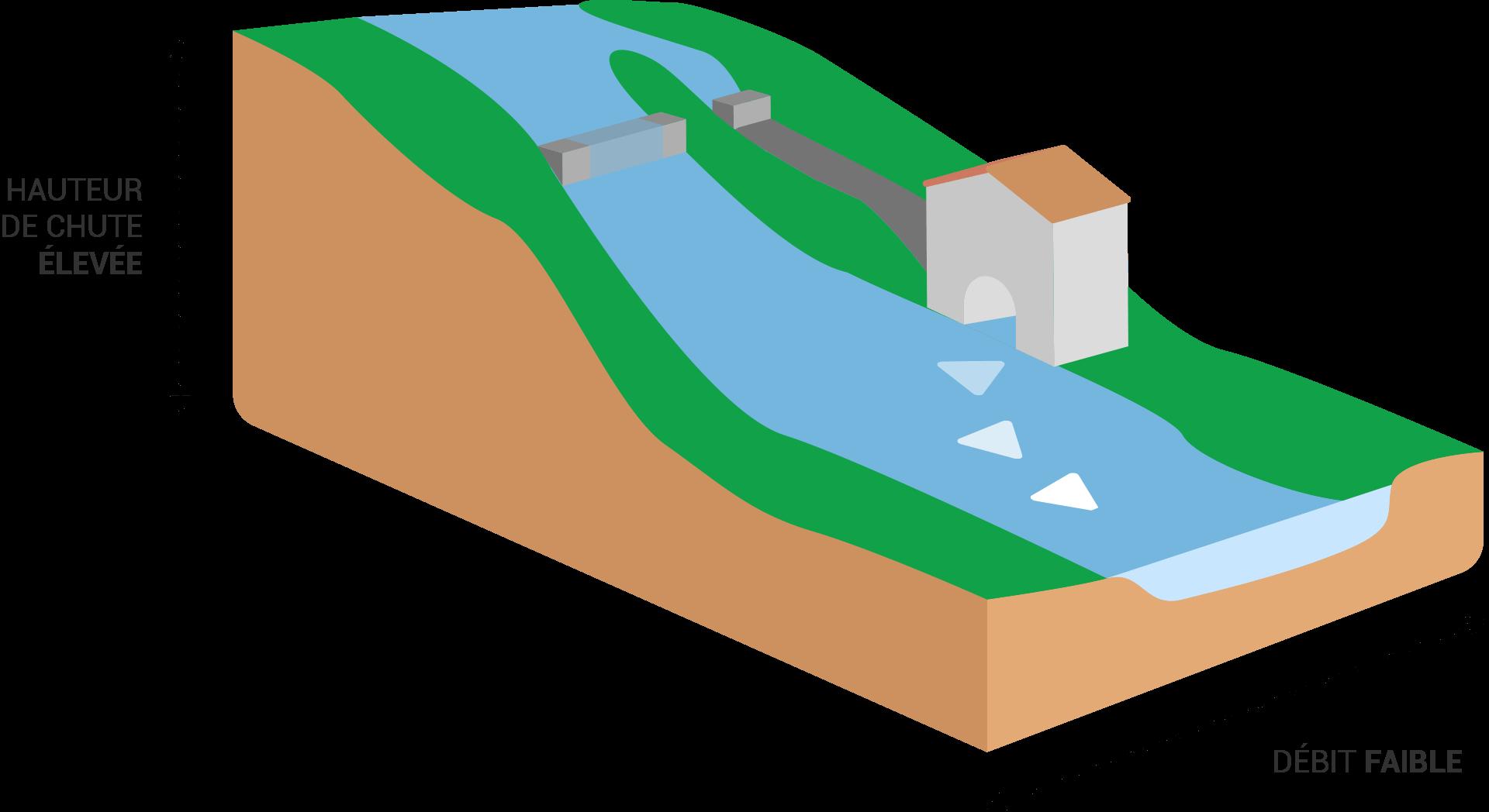 Schéma centrale de haute chute