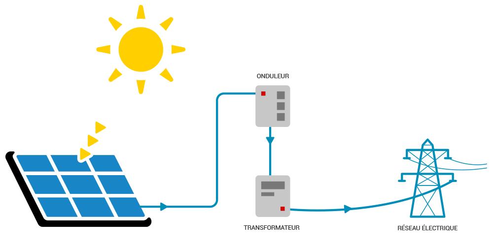 Schéma installation photovoltaïque