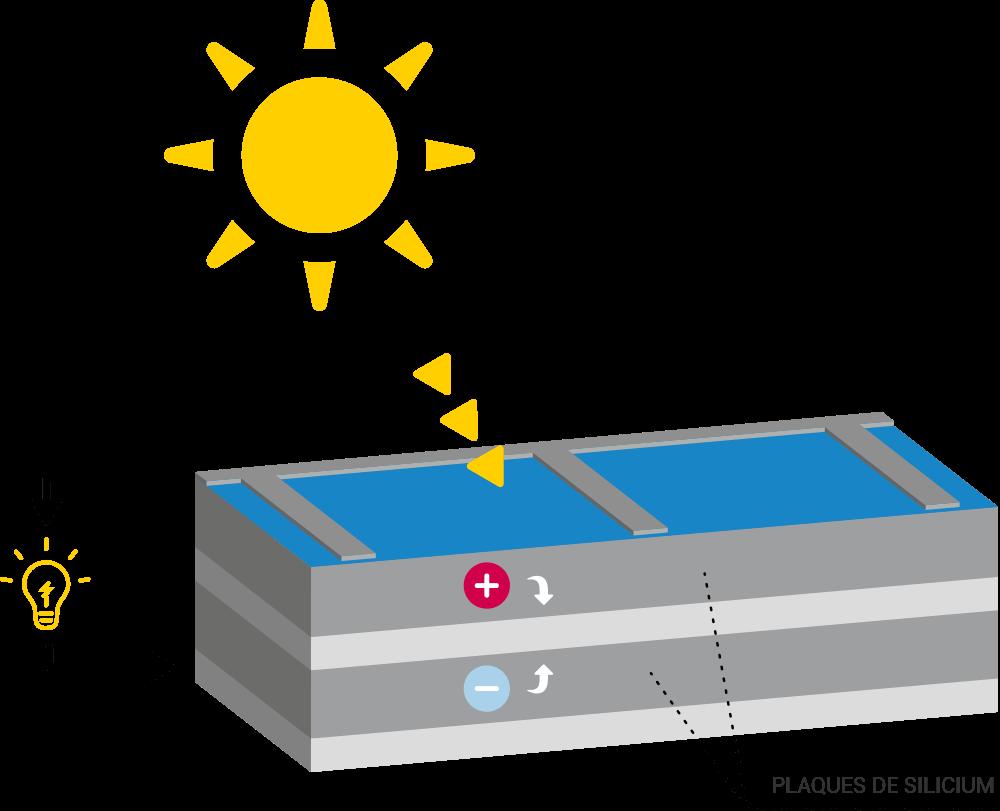Schéma principe de la cellule photovoltaïque