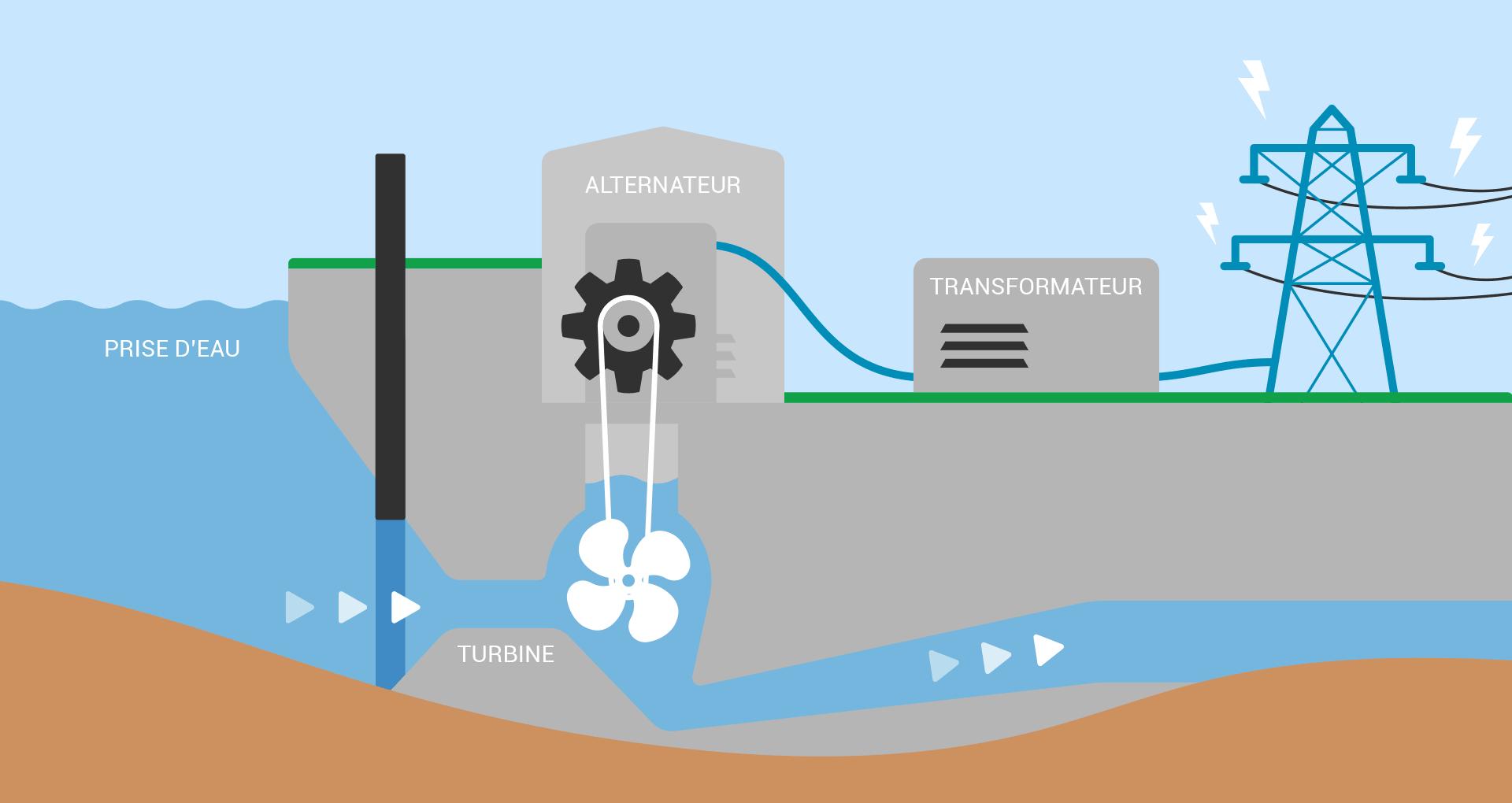 Schéma production hydroélectrique